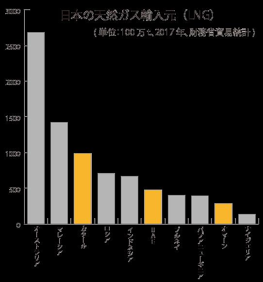 日本の天然ガス輸入先